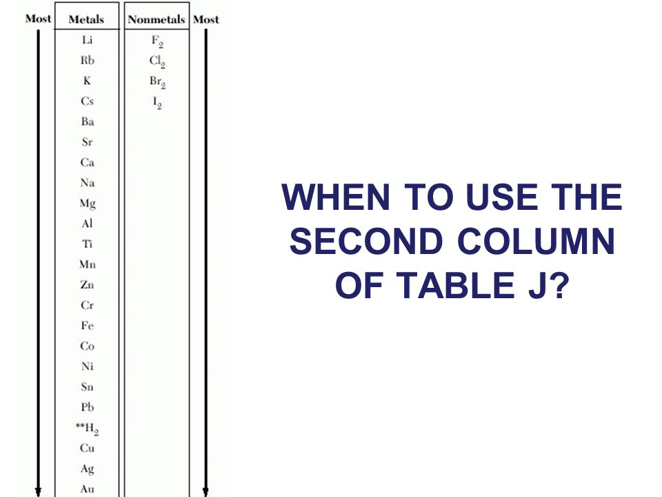WHEN TO USE THE SECOND COLUMN OF TABLE J?