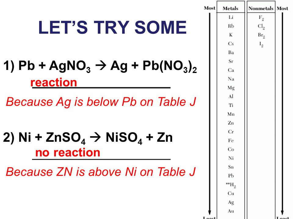LETS TRY SOME 1) Pb + AgNO 3 Ag + Pb(NO 3 ) 2 ___________________ 2) Ni + ZnSO 4 NiSO 4 + Zn ___________________ reaction Because Ag is below Pb on Ta