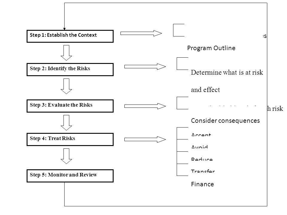 Step 1: Establish the Context Step 2: Identify the Risks Step 4: Treat Risks Step 5: Monitor and Review Step 3: Evaluate the Risks Program Aims & Objectives Program Outline Determine sources of risk Determine what is at risk and effect Consider likelihood of each risk Consider consequences Accept Avoid Reduce Transfer Finance