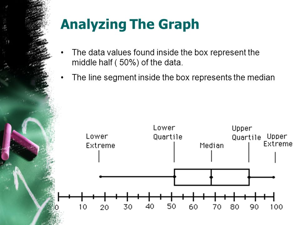 Analyzing The Graph The data values found inside the box represent the middle half ( 50%) of the data. The line segment inside the box represents the