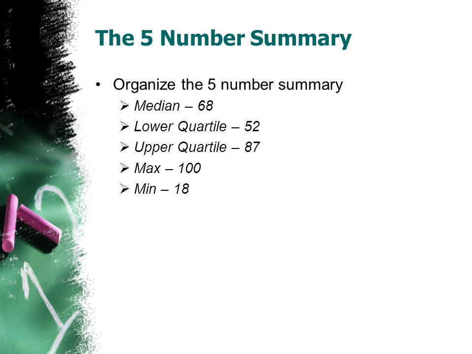 The 5 Number Summary Organize the 5 number summary Median – 68 Lower Quartile – 52 Upper Quartile – 87 Max – 100 Min – 18