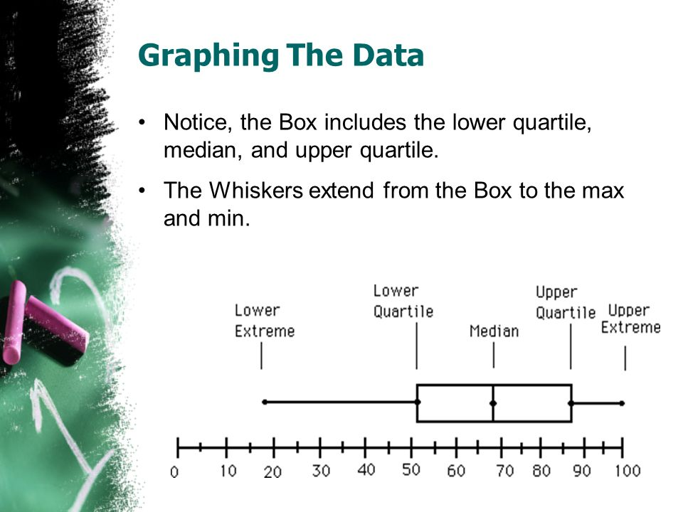 Graphing The Data Notice, the Box includes the lower quartile, median, and upper quartile. The Whiskers extend from the Box to the max and min.