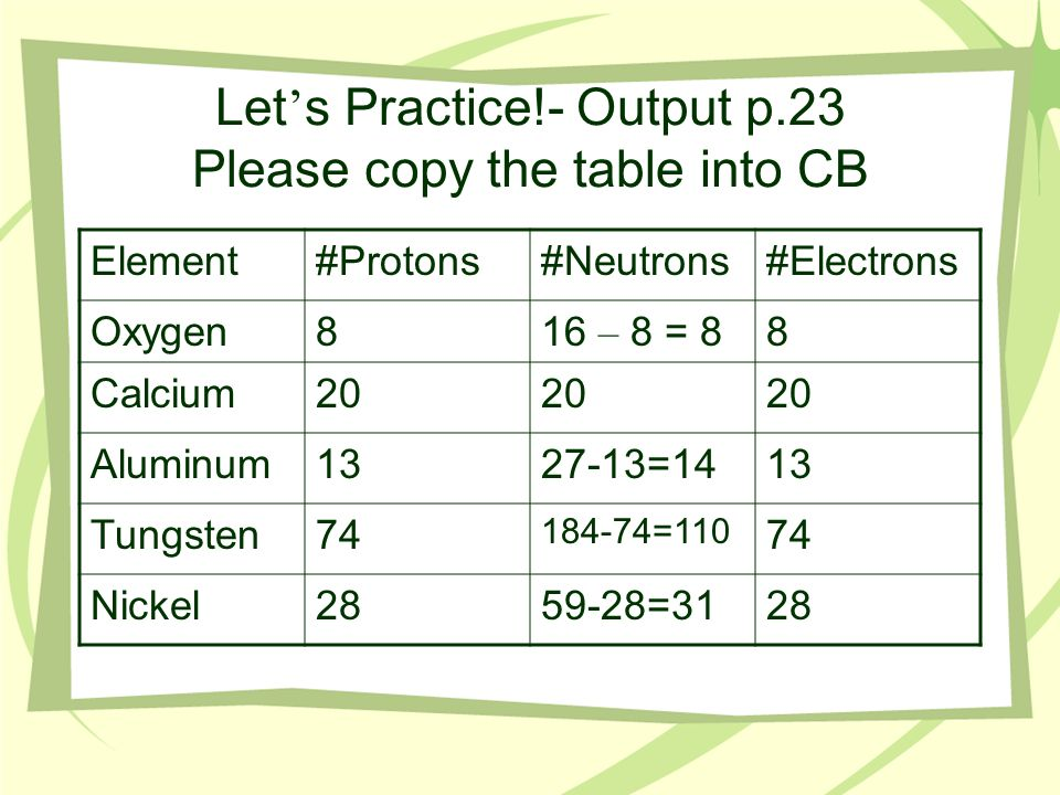 Let s Practice!- Output p.23 Please copy the table into CB Element#Protons#Neutrons#Electrons Oxygen816 – 8 = 88 Calcium20 Aluminum1327-13=1413 Tungst