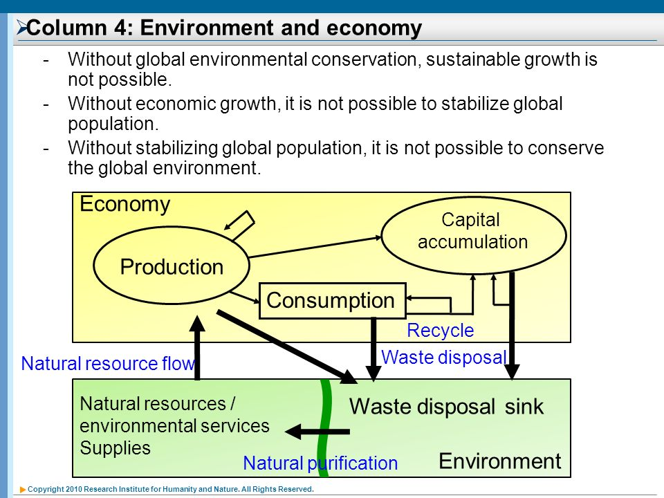 Copyright 2010 Research Institute for Humanity and Nature. All Rights Reserved. Column 4: Environment and economy -Without global environmental conser