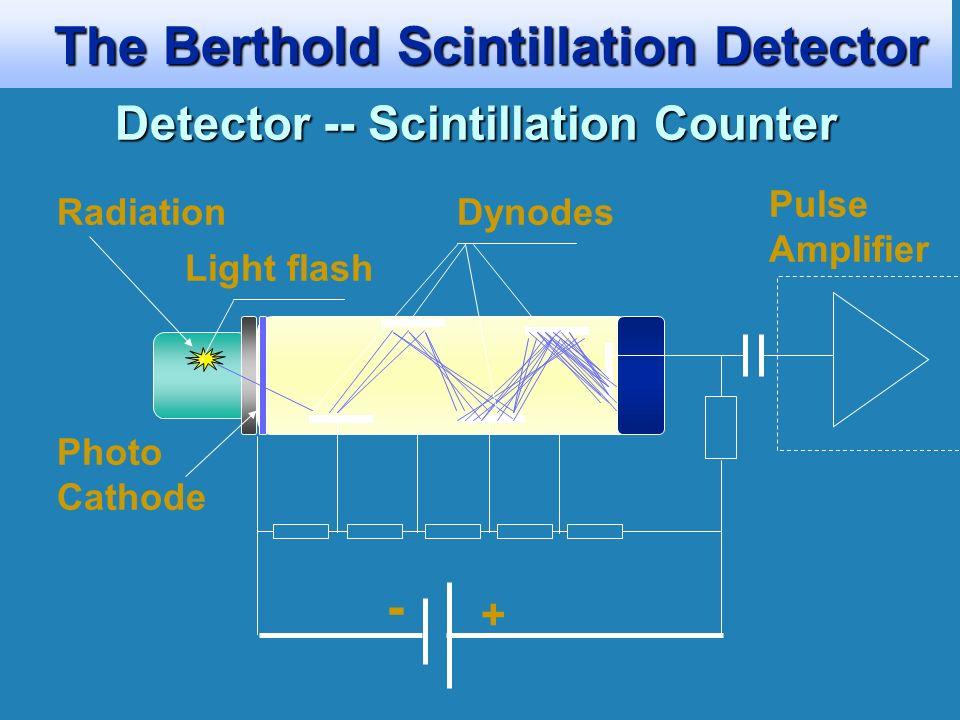 The Berthold Source Shielding The Berthold Source Shielding Rod Source Shieldings Co-60 rod source Model PB80 Model PB200