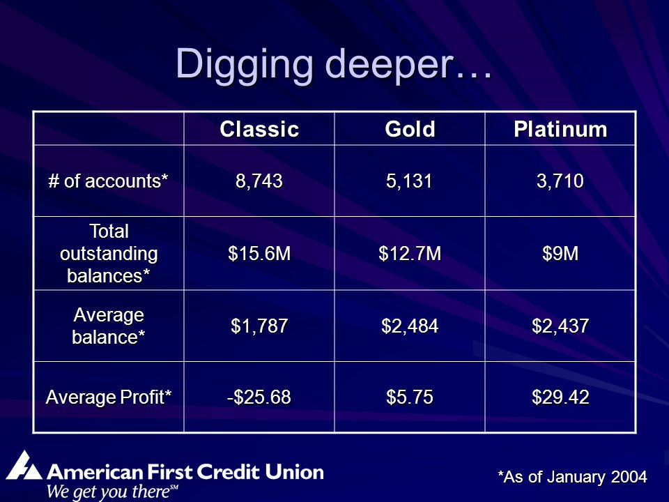 Digging deeper… ClassicGoldPlatinum # of accounts* 8,7435,1313,710 Total outstanding balances* $15.6M$12.7M$9M Average balance* $1,787$2,484$2,437 Average Profit* -$25.68$5.75$29.42 *As of January 2004