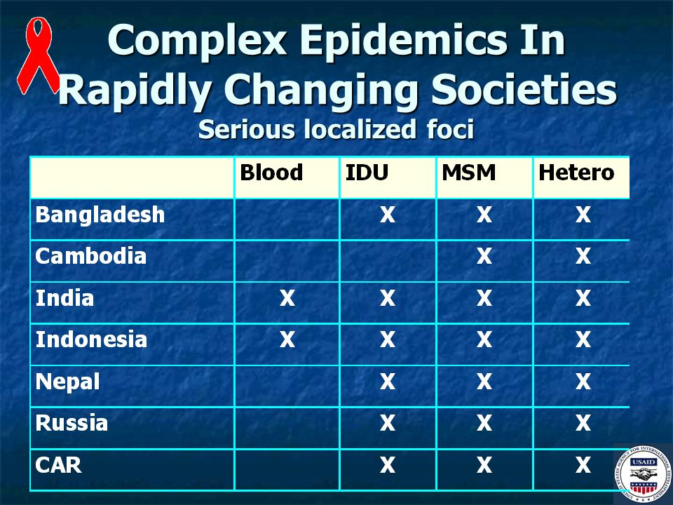 Complex Epidemics In Rapidly Changing Societies Serious localized foci