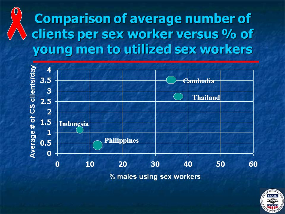 Comparison of average number of clients per sex worker versus % of young men to utilized sex workers Indonesia Philippines Cambodia Thailand
