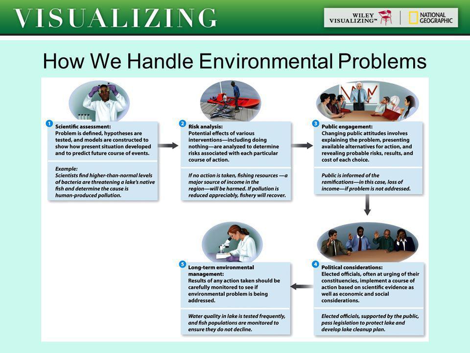 How We Handle Environmental Problems
