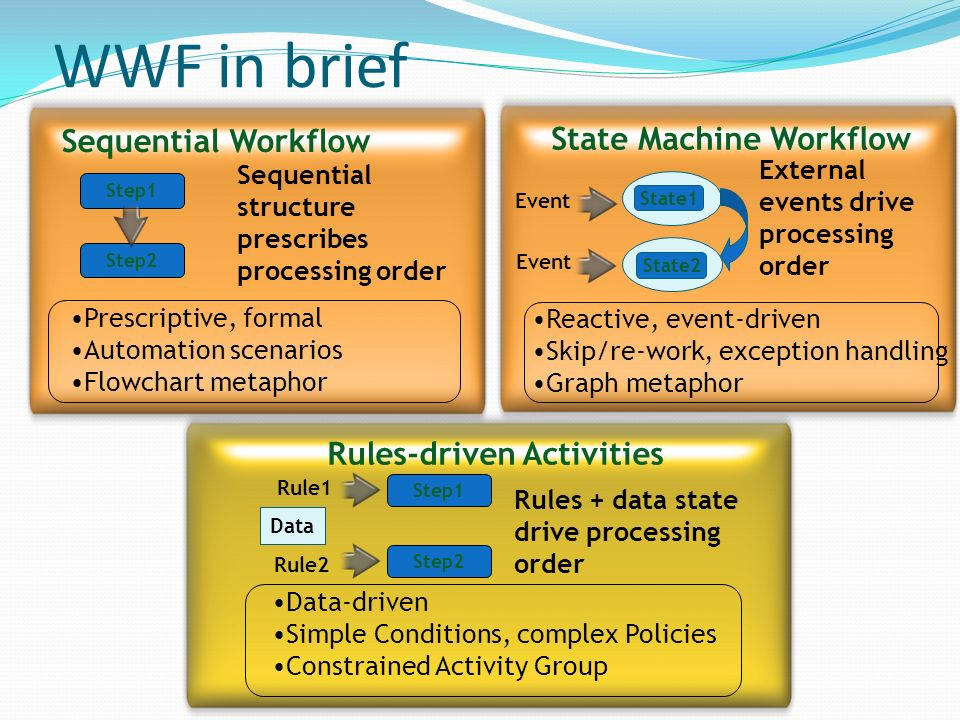 WWF in brief Rules-driven Activities Step2 Step1 Rule1 Rule2 Data Rules + data state drive processing order Data-driven Simple Conditions, complex Pol