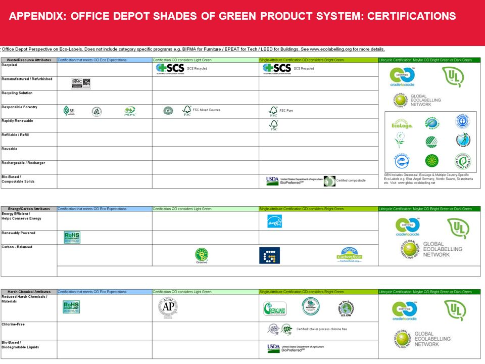 APPENDIX: OFFICE DEPOT SHADES OF GREEN PRODUCT SYSTEM: CERTIFICATIONS