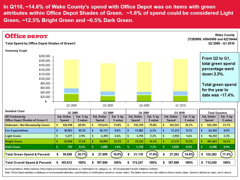 In Q110, ~14.6% of Wake County s spend with Office Depot was on items with green attributes within Office Depot Shades of Green.