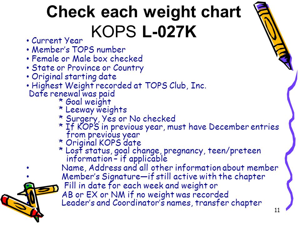 Check each weight chart KOPS L-027K Current Year Members TOPS number Female or Male box checked State or Province or Country Original starting date Highest Weight recorded at TOPS Club, Inc.