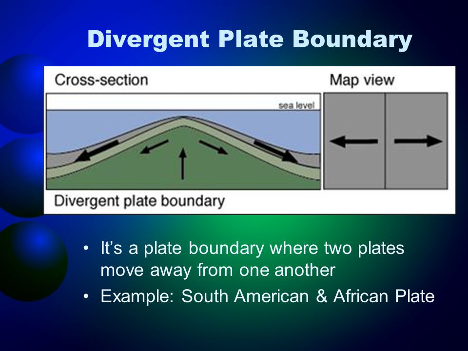 Divergent Plate Boundary Its a plate boundary where two plates move away from one another Example: South American & African Plate