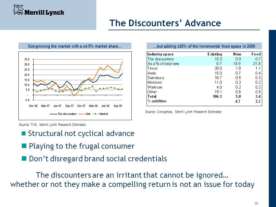 10 The Discounters Advance Out-growing the market with a c4.5% market share……but adding c20% of the incremental food space in 2009 Structural not cycl