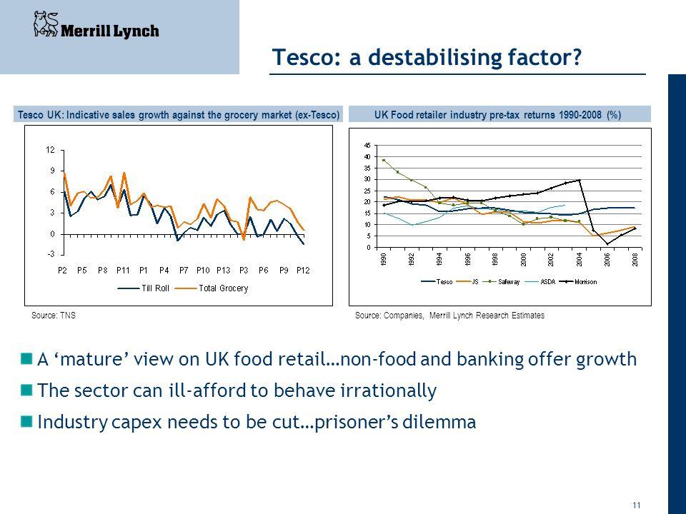11 Tesco: a destabilising factor? Tesco UK: Indicative sales growth against the grocery market (ex-Tesco)UK Food retailer industry pre-tax returns 199