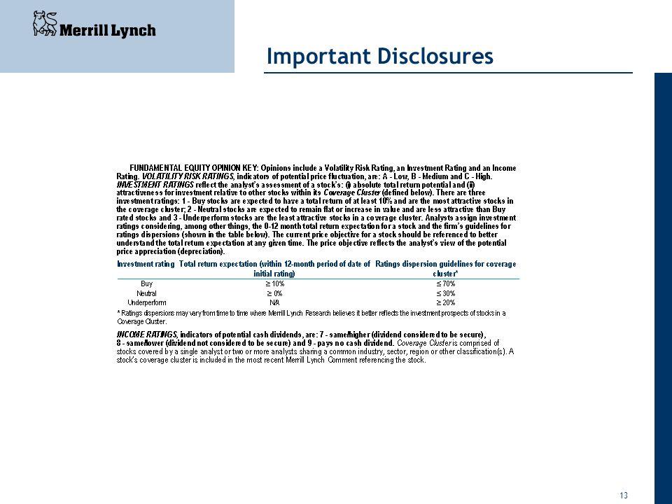 13 Important Disclosures