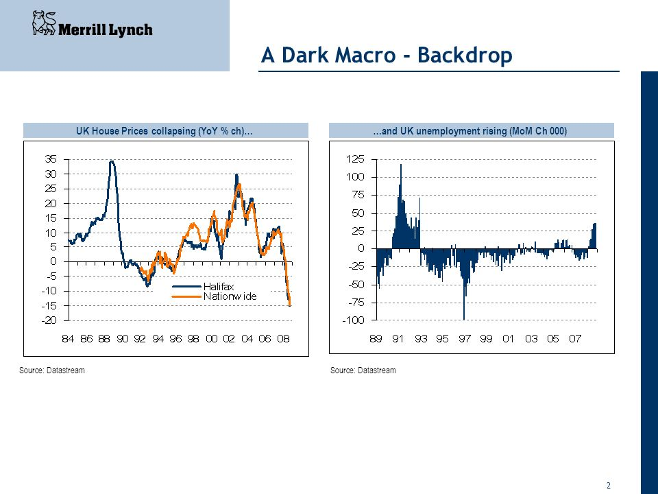 2 A Dark Macro - Backdrop UK House Prices collapsing (YoY % ch)……and UK unemployment rising (MoM Ch 000) Source: Datastream