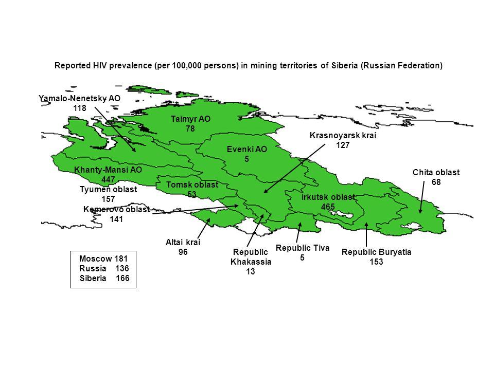 Moscow 181 Russia 136 Siberia 166 Reported HIV prevalence (per 100,000 persons) in mining territories of Siberia (Russian Federation) Altai krai 96 Ke