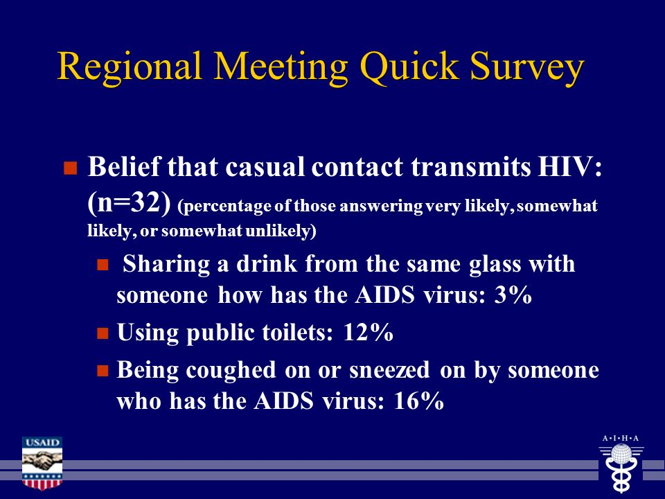 Regional Meeting Quick Survey n Belief that casual contact transmits HIV: (n=32) (percentage of those answering very likely, somewhat likely, or somew