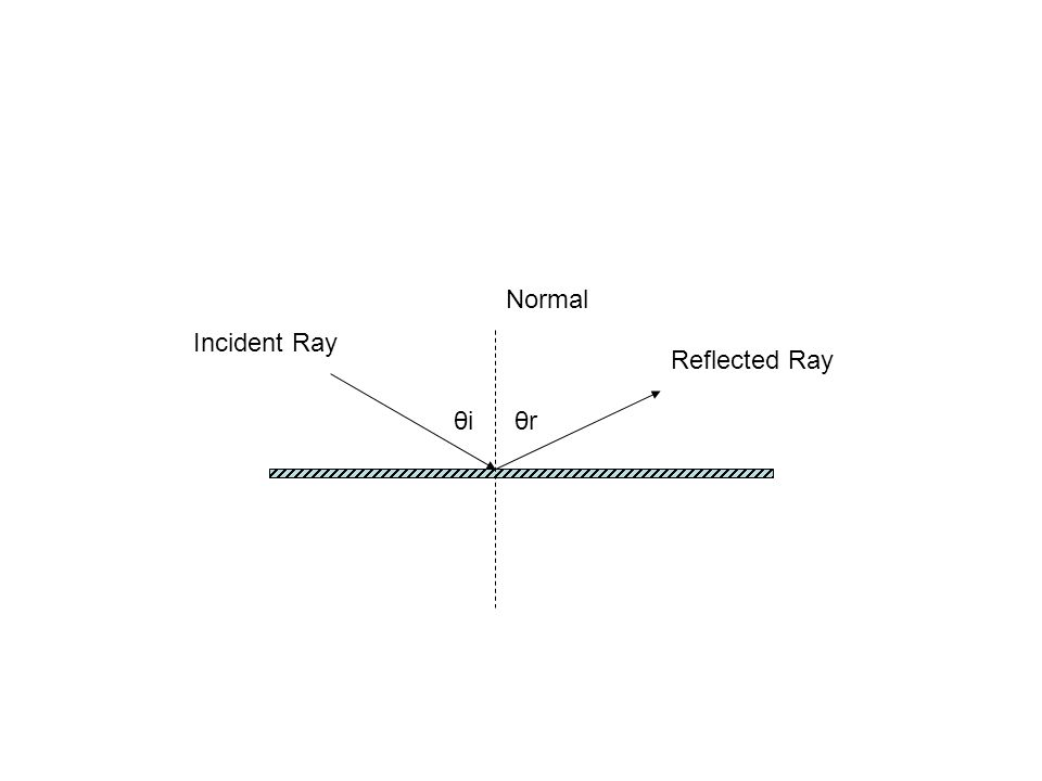 Normal Incident Ray Reflected Ray θiθiθrθr