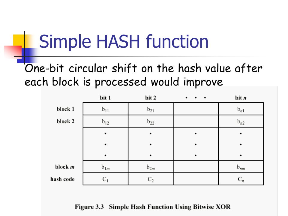 Simple HASH function One-bit circular shift on the hash value after each block is processed would improve
