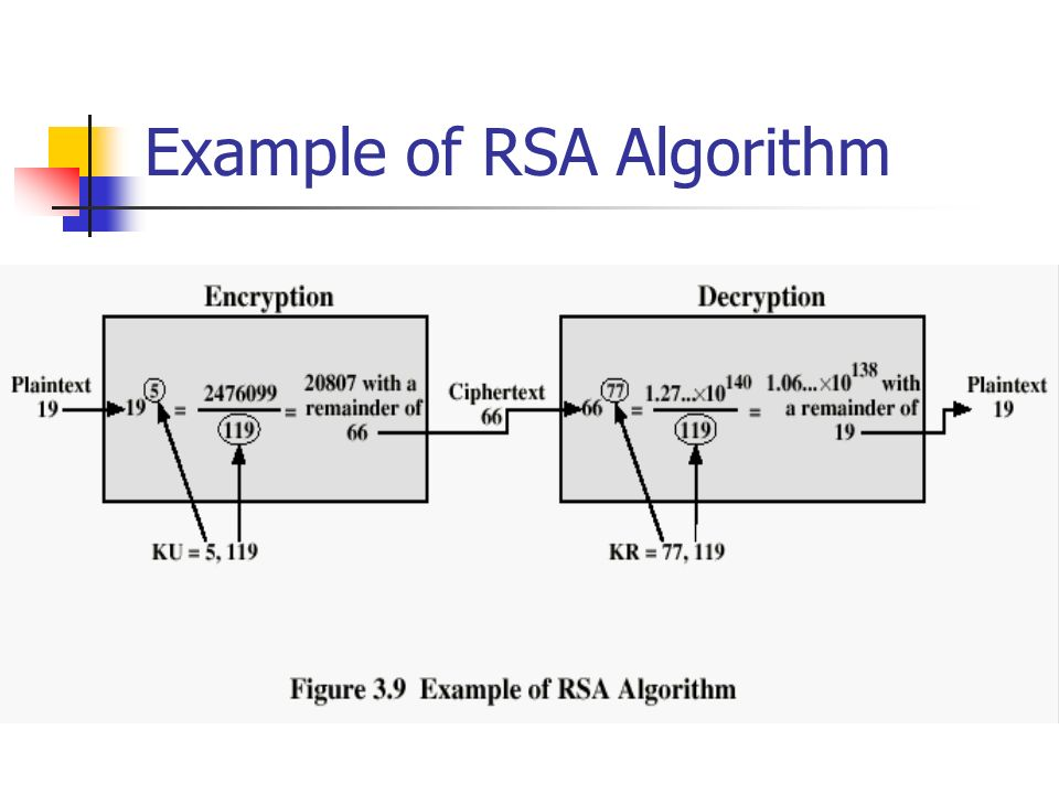 Example of RSA Algorithm