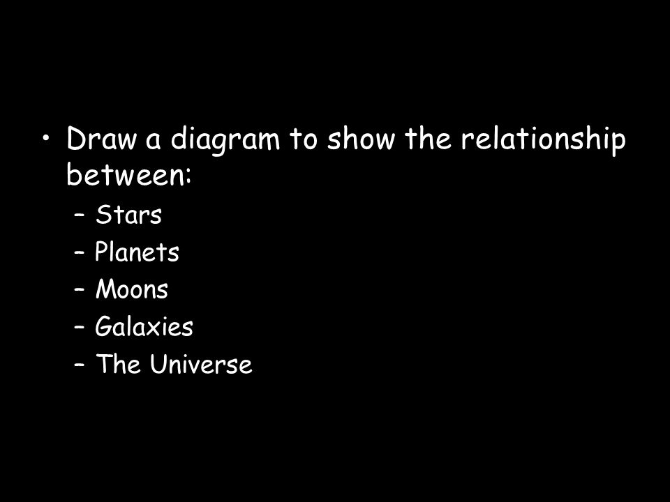 Draw a diagram to show the relationship between: –Stars –Planets –Moons –Galaxies –The Universe