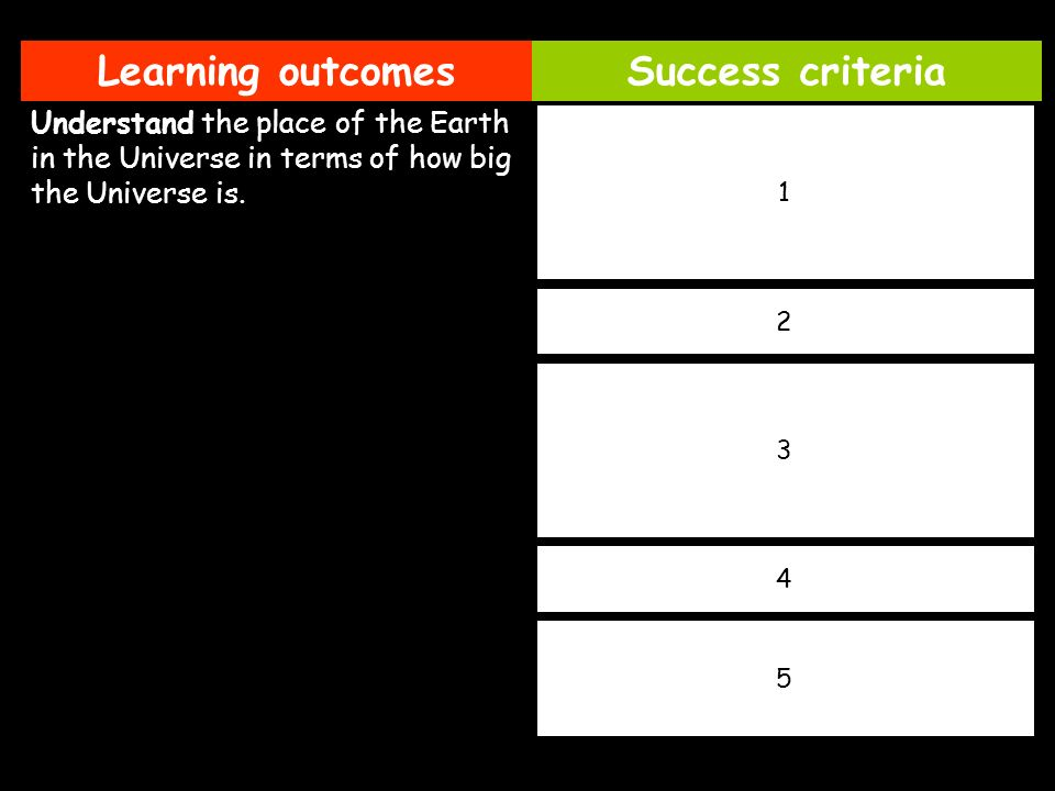 Learning outcomesSuccess criteria Understand the place of the Earth in the Universe in terms of how big the Universe is. State how long it would take