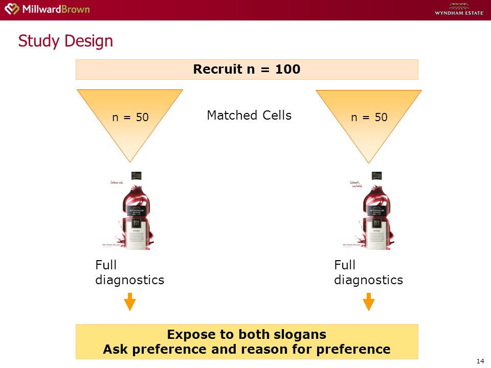 14 Study Design Recruit n = 100 n = 50 Matched Cells Full diagnostics Full diagnostics Expose to both slogans Ask preference and reason for preference