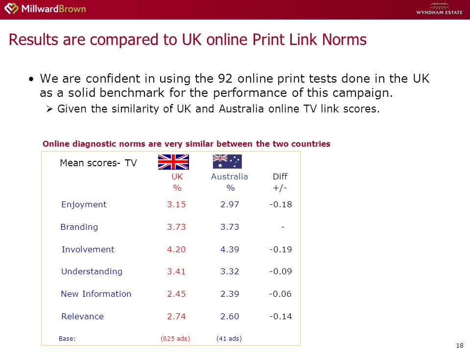 18 We are confident in using the 92 online print tests done in the UK as a solid benchmark for the performance of this campaign. Given the similarity