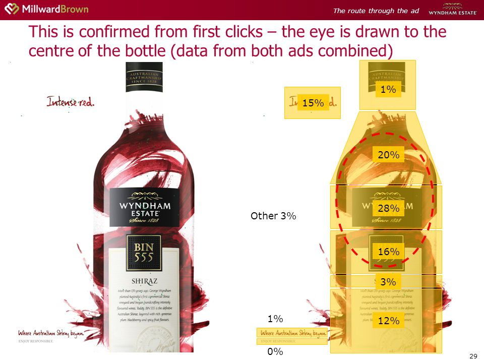 29 This is confirmed from first clicks – the eye is drawn to the centre of the bottle (data from both ads combined) 15% 1% 20% 28% 16% 3% 12% 1% 0% Ot