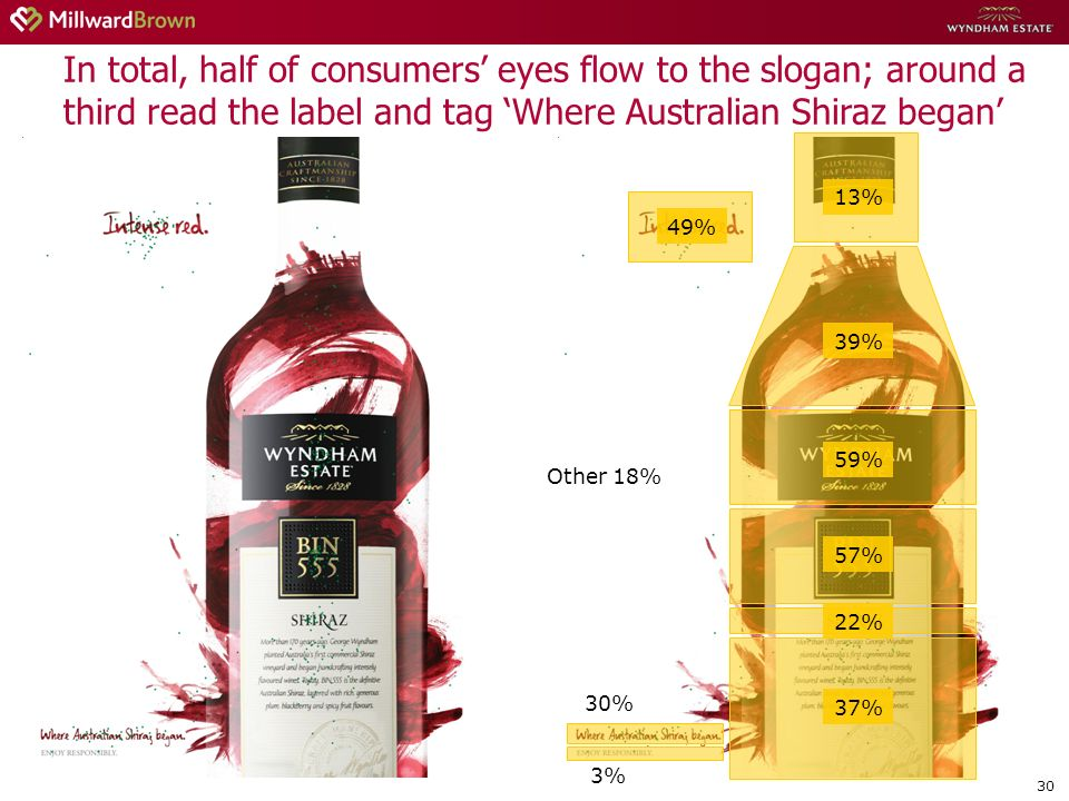 30 In total, half of consumers eyes flow to the slogan; around a third read the label and tag Where Australian Shiraz began 49% 13% 39% 59% 57% 22% 37