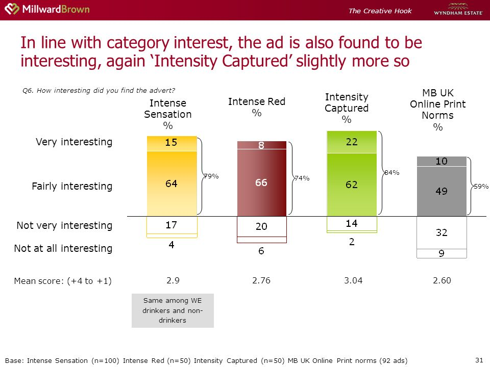 31 In line with category interest, the ad is also found to be interesting, again Intensity Captured slightly more so Q6. How interesting did you find