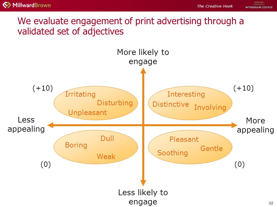 32 We evaluate engagement of print advertising through a validated set of adjectives More likely to engage Less likely to engage Less appealing More appealing Unpleasant Irritating Disturbing Involving Interesting Distinctive Weak Boring Dull Gentle Pleasant (0) (+10) (0) (+10) Soothing The Creative Hook