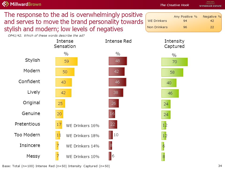 34 The response to the ad is overwhelmingly positive and serves to move the brand personality towards stylish and modern; low levels of negatives OP41