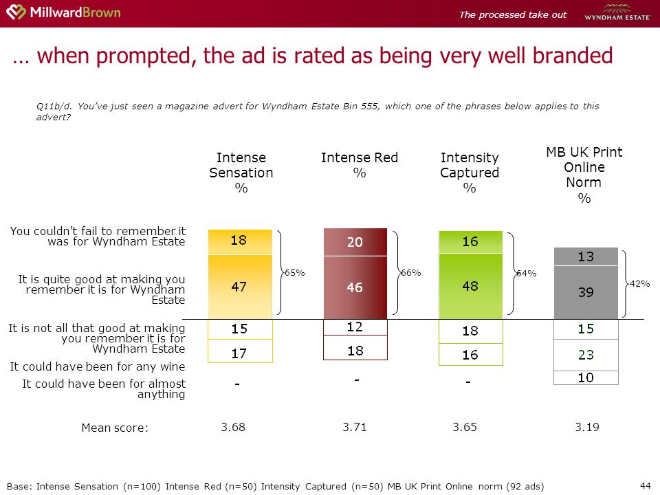 44 Intense Sensation % 3.68 65% Mean score: MB UK Print Online Norm % 66% 64% Intense Red % Intensity Captured % 3.713.65 … when prompted, the ad is rated as being very well branded Q11b/d.