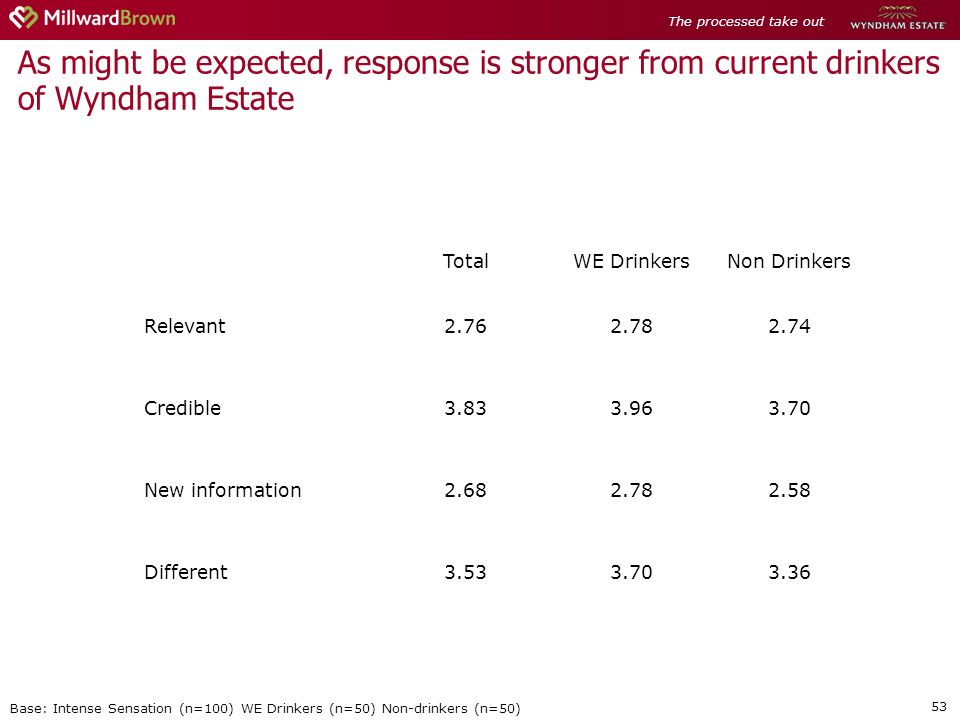 53 As might be expected, response is stronger from current drinkers of Wyndham Estate Base: Intense Sensation (n=100) WE Drinkers (n=50) Non-drinkers (n=50) TotalWE DrinkersNon Drinkers Relevant2.762.782.74 Credible3.833.963.70 New information2.682.782.58 Different3.533.703.36 The processed take out