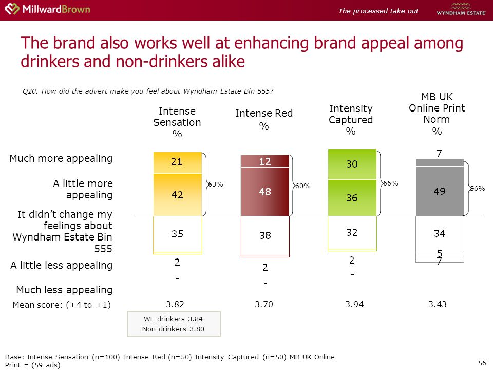 56 The brand also works well at enhancing brand appeal among drinkers and non-drinkers alike Q20.