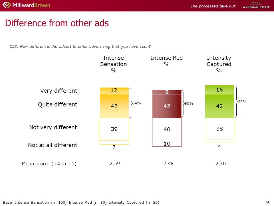 68 Difference from other ads Q23.