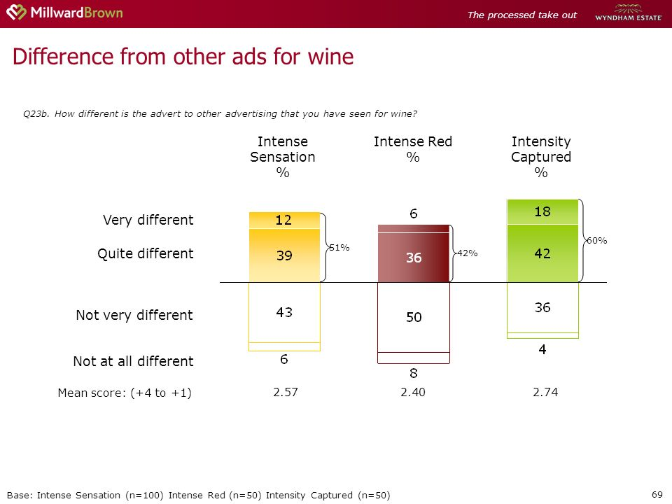69 Difference from other ads for wine Q23b.