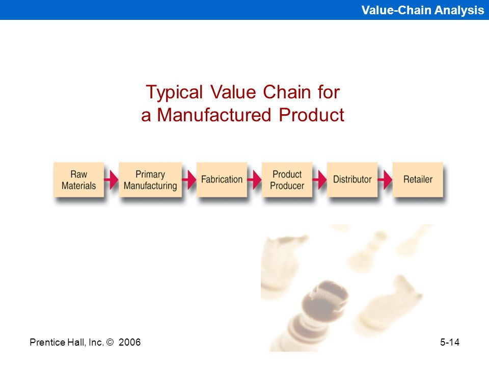 Prentice Hall, Inc. © 20065-14 Value-Chain Analysis Typical Value Chain for a Manufactured Product
