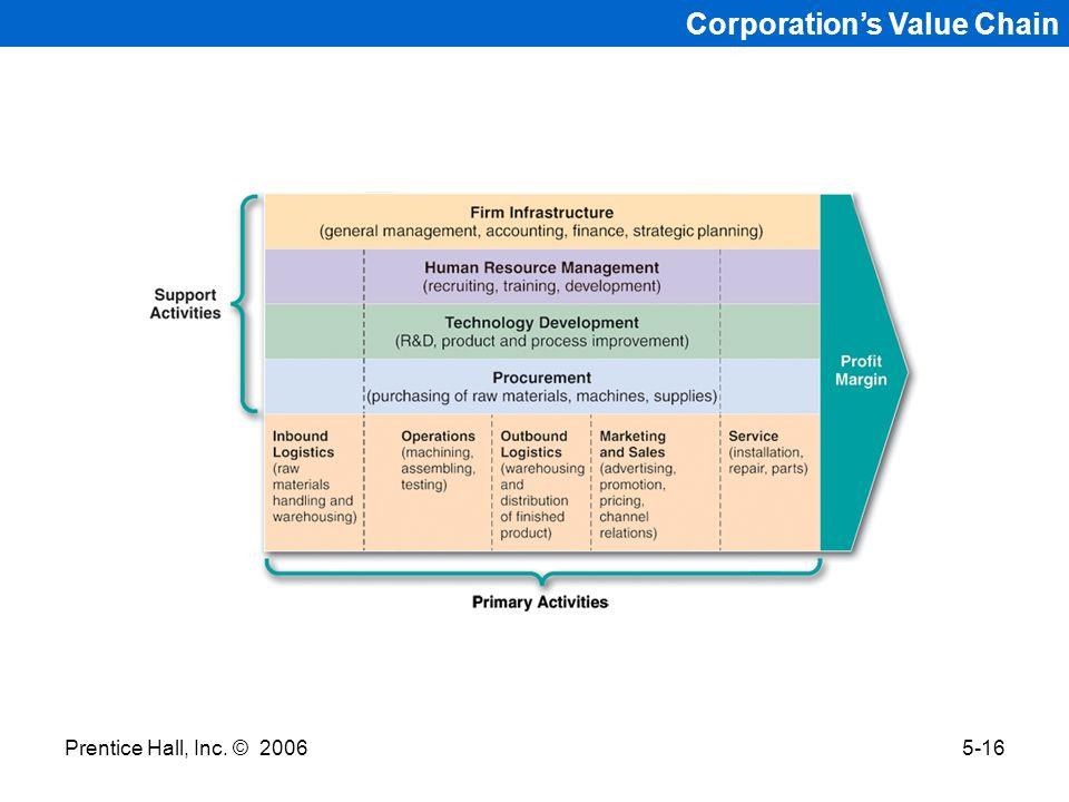 Prentice Hall, Inc. © 20065-16 Corporations Value Chain