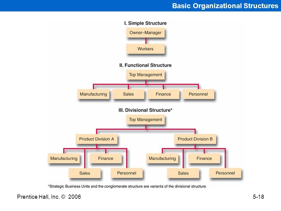 Prentice Hall, Inc. © 20065-18 Basic Organizational Structures