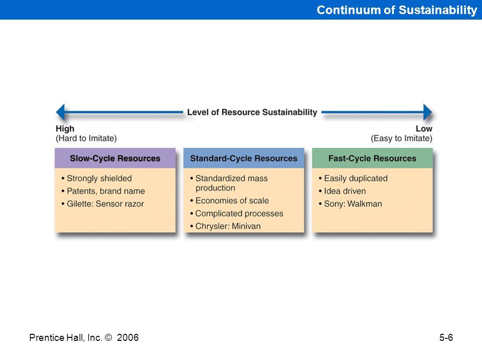 Prentice Hall, Inc. © 20065-6 Continuum of Sustainability