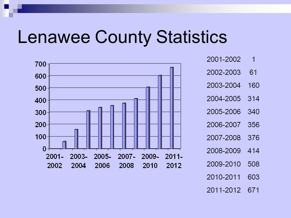 Lenawee County Statistics 2001-2002 1 2002-2003 61 2003-2004 160 2004-2005 314 2005-2006 340 2006-2007 356 2007-2008 376 2008-2009 414 2009-2010 508 2