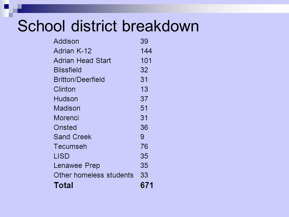 School district breakdown Addison39 Adrian K-12144 Adrian Head Start101 Blissfield32 Britton/Deerfield31 Clinton13 Hudson37 Madison51 Morenci31 Onsted36 Sand Creek9 Tecumseh76 LISD35 Lenawee Prep35 Other homeless students33 Total671