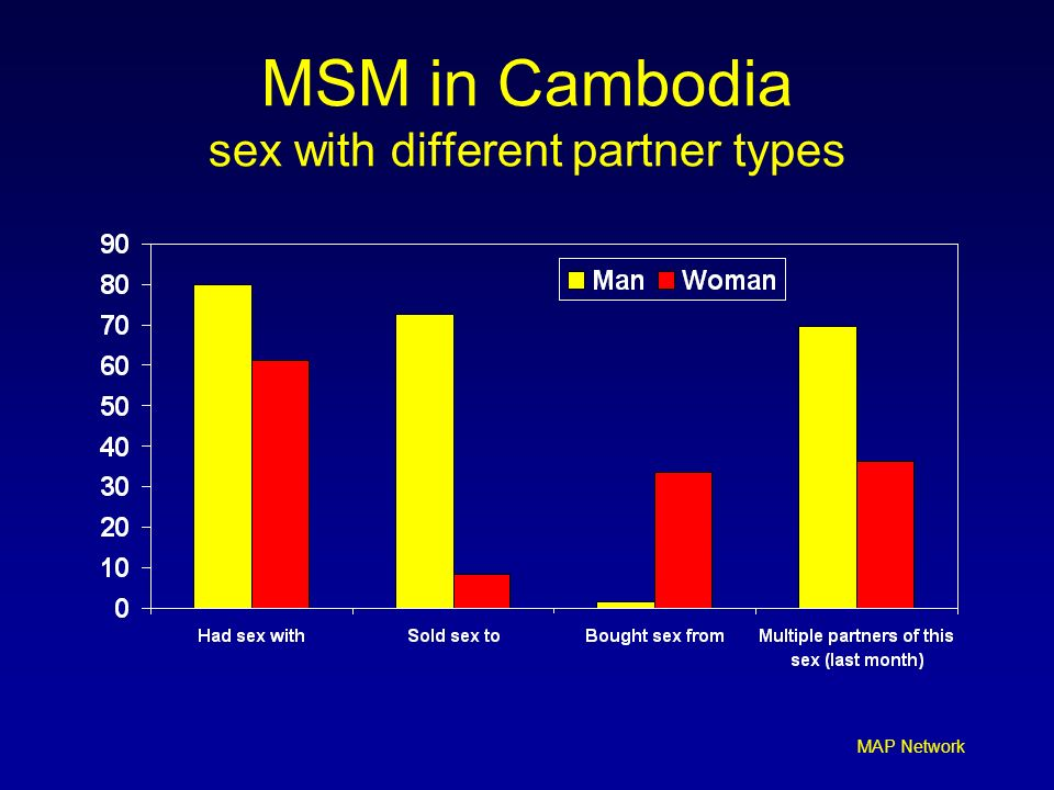MAP Network MSM in Cambodia sex with different partner types