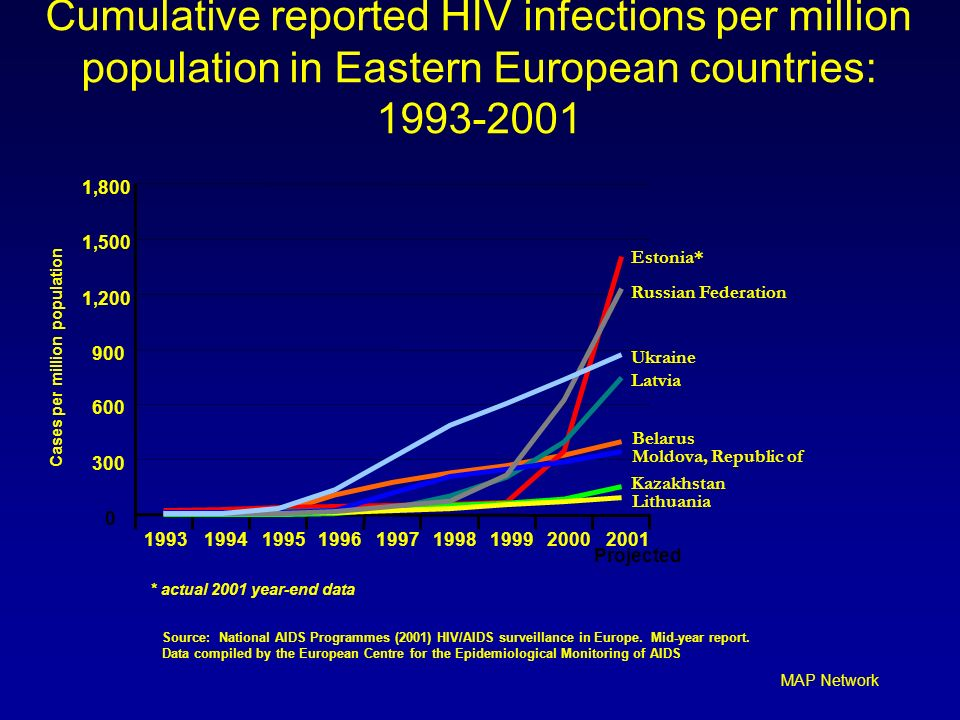 MAP Network Cumulative reported HIV infections per million population in Eastern European countries: 1993-2001 Belarus Estonia* Kazakhstan Latvia Lith