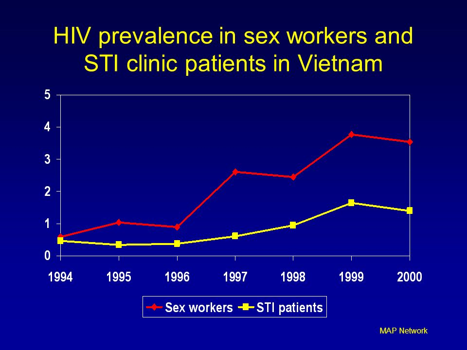 MAP Network HIV prevalence in sex workers and STI clinic patients in Vietnam
